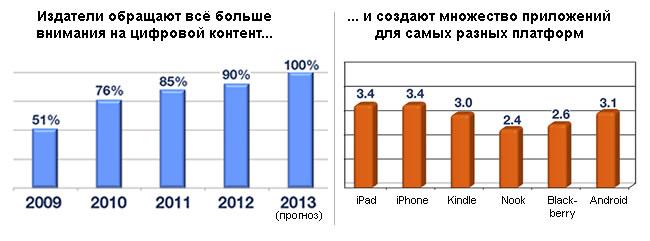 90% респондентов уже используют мобильный канал, остальные намерены сделать это не позднее конца следующего года. Впервые за всё время при создании приложений издатели начали отдавать предпочтение iPad'у перед iPhone'ом. Для iOS средний издатель сегодня создает от 3 до 4 различных приложений.