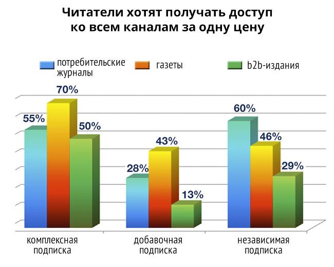 62% издателей предлагают читателям комплексную подписку на печатные и цифровые версии. 47% предпочитают продавать эти продукты отдельно.